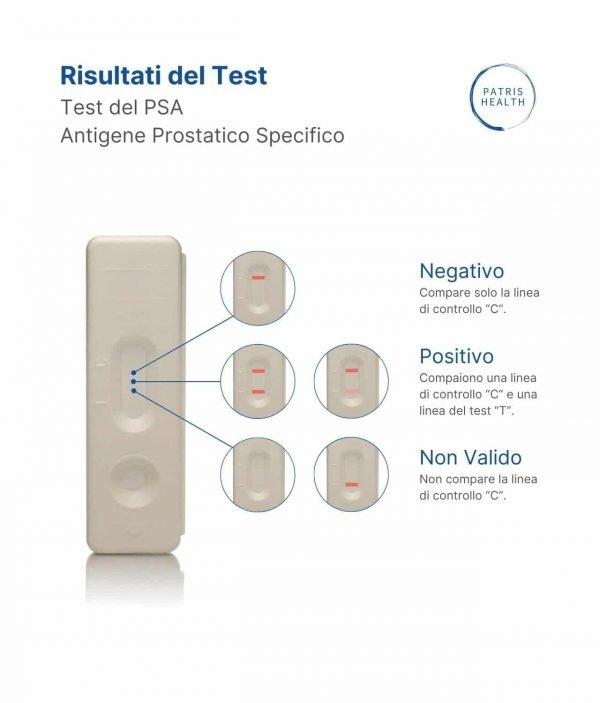 Patris Health - Risultati del PSA test rapido per lo screening delle malattie della prostata