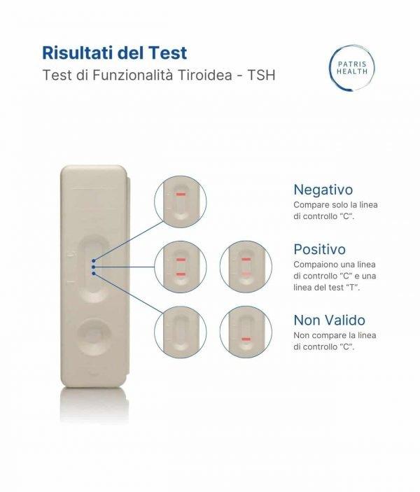 Patris Health - Risultati del test TSH domiciliare per l'autotest