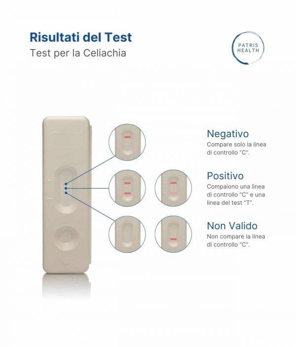 Patris Health - Test per la Celiachia - Risultati del Test